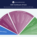 AAC continuum of care